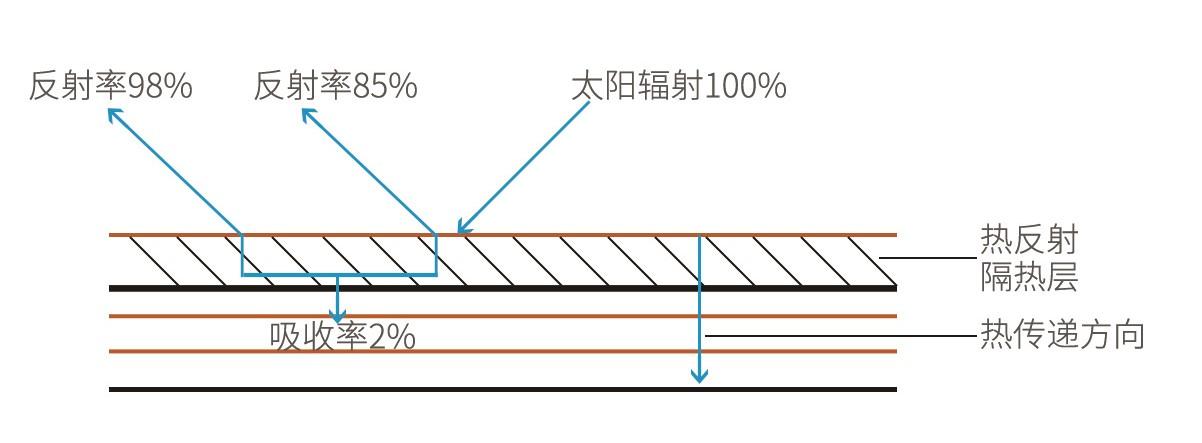 纳米隔热防腐板原理